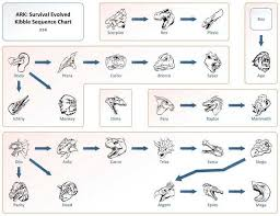 Kibble Sequence Chart Ark Survival Evolved Ark Survival