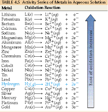 Element Reactivity Chart How Is A Metals Relative Resistance To Oxidation Relate To