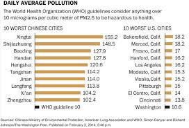 Chinas Pollution Problem In 1 Stunning Chart Zero Hedge