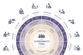 16 Personality Types Myers Briggs And Keirsey Infographic