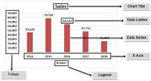 Excel Chart Wizard How To Build Chart In Excel Using Chart