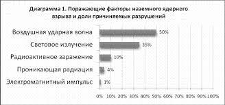 Чрезвычайные ситуации военного времени Рефераты ru Поражающие факторы наземного ядерного взрыва и примерные соотношения между ними по причиняемым разрушениям приведены в диаграмме 1