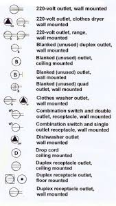 house wiring symbols the wiring diagram electrical symbols house wiring nilza house wiring
