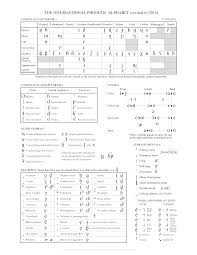 Ipa Chart Affricates Affricates Archives The Historical Linguist Channel