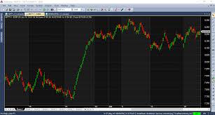 How To Display Range Bars In Amibroker Truedata Blog
