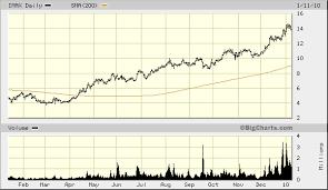 Avatar Drives Imax Stock Top Gun Financial Planning