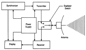 pulse radar block diagram info pulse radar block diagram the wiring diagram wiring block