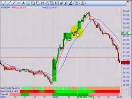 Day Trading System Part Three Three Line Break