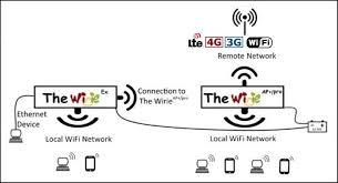 marine wifi system the wirie ap the wirie the wirie ex usage diagram