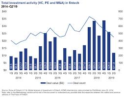 Kpmg Stock Chart Pulse Of Fintech H119 Global Trends Kpmg Global