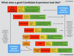 Why Would You Be A Good Candidate How To Maximise Your Candidates Experience A Candidates