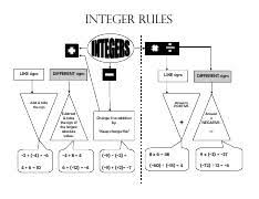 Integer Flow Chart Integer Rules Flowchart Integer Rules Like Signs Different
