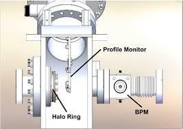 warm section diagnostic box wire profile monitor bpm and warm section diagnostic box wire profile monitor bpm and halo monitor ring