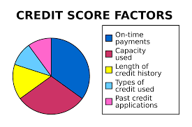 Credit Score Range Chart 2014 Credit Scores Credit Cards For Young Adults