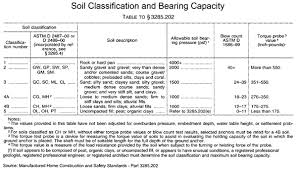 Soil Bearing Capacity Chart Soil Class Bearing Capacity Soil Classification Bearing