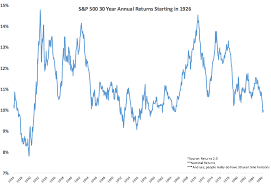 Deconstructing 30 Year Stock Market Returns A Wealth Of