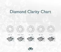Vvs2 Diamond Chart The Four Cs How To Find The Right