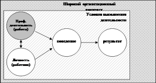 Реферат Анализ деятельности и моделирование критериев оценки от идеальной модели личности построенной на анализе психологического портрета изучения черт успешного сотрудника