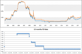 Are Singapore Banks Transferring Interest Volatility Risks