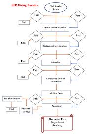 41 True Fire Department Flow Chart