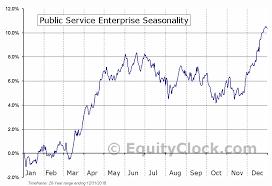 Enterprise Chart Public Service Enterprise Nyse Peg Seasonal Chart Equity