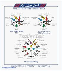 7 way trailer wiring diagram thoughtexpansion net wiring diagram for 7 way blade plug trailer wiring guide best 7 blade diagram for wiring diagram at