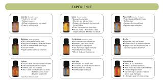 doterra price sheet what is essential oil the laser lounge blog