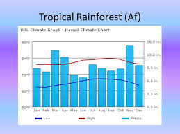 Rainforest Weather Chart Climate Climate Types Ppt Video Online Download