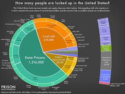 Mass Incarceration The Whole Pie 2018 Prison Policy
