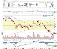 Aurora Stock Chart Aurora Cannabis Stock Why This Weed Play Could Easily Double