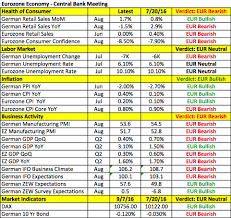 The Importance Of An Economic Calendar For Day Trading Forex Blog Currency Research Kathy Lien 12