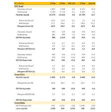 Grupo Pão de Açúcar (PCAR3): Resultados fracos no 1T20; Maiores vendas não  suportam a rentabilidade - Análises e Recomendações - XP Investimentos