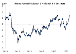 Heres A Surefire Sign Crude Oil Supplies Are Running