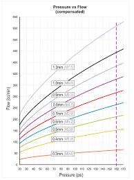 Hose Flow Chart Aquamist Checkvalve Jet For 4mm Od Nylon Hose