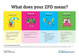 What Does Your Zpd Mean Renaissance Learning