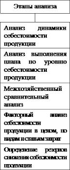 ДИПЛОМНАЯ РАБОТА ОРГАНИЗАЦИЯ УЧЕТА ЗАТРАТ И АНАЛИЗ СЕБЕСТОИМОСТИ  Рис 1 2 Общая блок схема анализа себестоимости продукции