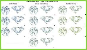 Color And Clarity Of Diamond Cut Clarity Color Carat Chart Astonishing Diamond Color Cut Clarity