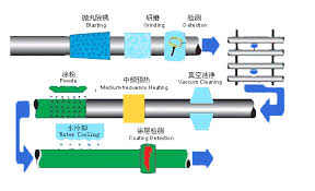 Single Layer Anti Corrosion Epoxy Powder Pipe Manufacturer