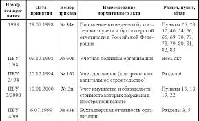 Анализ финансовой отчетности расчет рентабельности ru рассмотрим расчет коэффициентов читать далее Пример факторного анализ финансовой отчетности расчет рентабельности анализа материалоемкости продукции