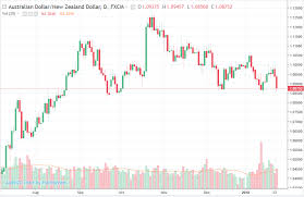 Aud And Nzd Compare And Contrast And Then Short Aud Nzd