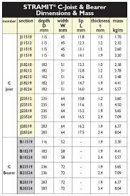 C Purlin Span Chart Stramit Residential Floor Framing System Stramit