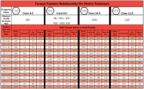 Standard Torque Chart Imperial Bolts Torque Chart For Metric Bolts In Nm Tightening Torque Chart