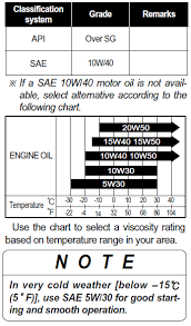 Api Rating Chart Choosing The Right Engine Oil Rider Chris