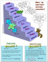 Chemistry Metric Conversion Chart Printable What Are Some Examples Of Metric Conversion Charts Socratic