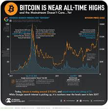 It is the first global, decentralized currency. Bitcoin Is Near All Time Highs And The Mainstream Doesn T Care Yet
