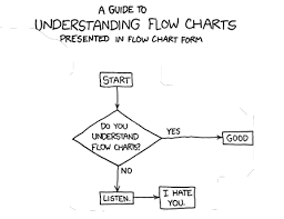 Microsoft Program To Make Flow Charts 7 Free Flowchart And Diagram Apps Product Management 101