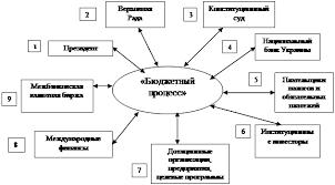 Курсовая работа Системный анализ проблемы многофакторного  Внешняя среда совокупность всех объектов вне границы системы изменение свойств которых влияют на систему а также тех объектов чьи свойства меняются в