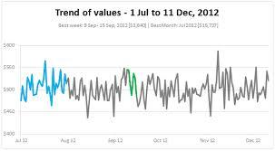 Trend Chart Highlight Best Week Month In A Trend Chart Tutorials