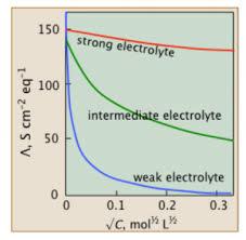 Electrolyte Relationships Chart Molar Conductivity Variations Of Molar Conductivity With