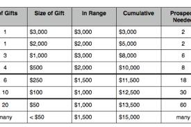 Gift Range Chart For Annual Fund Fundraising Mark Zobels Blog